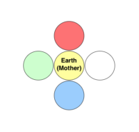 earth element in acupuncture